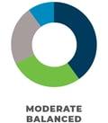 chart_mod_balanced